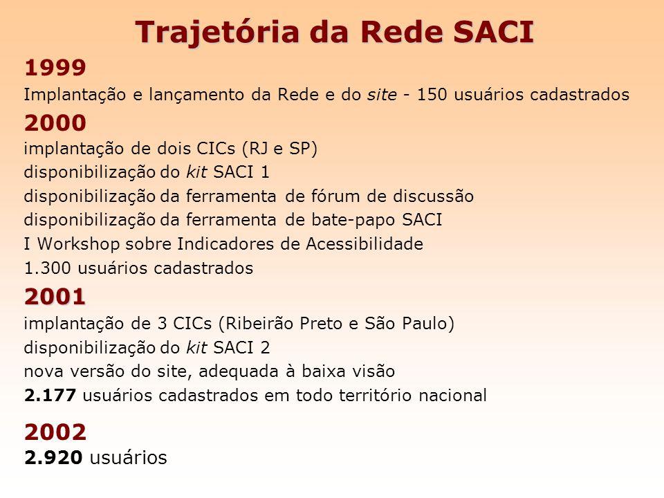 Trajetória da Rede SACI