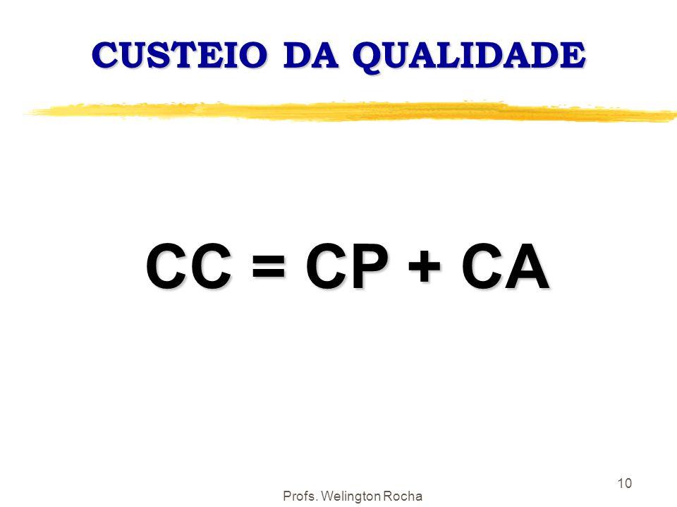 CUSTEIO DA QUALIDADE CC = CP + CA Profs. Welington Rocha