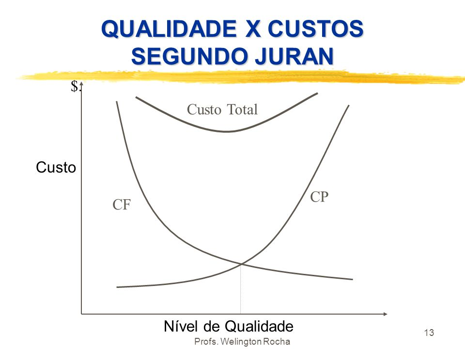 QUALIDADE X CUSTOS SEGUNDO JURAN