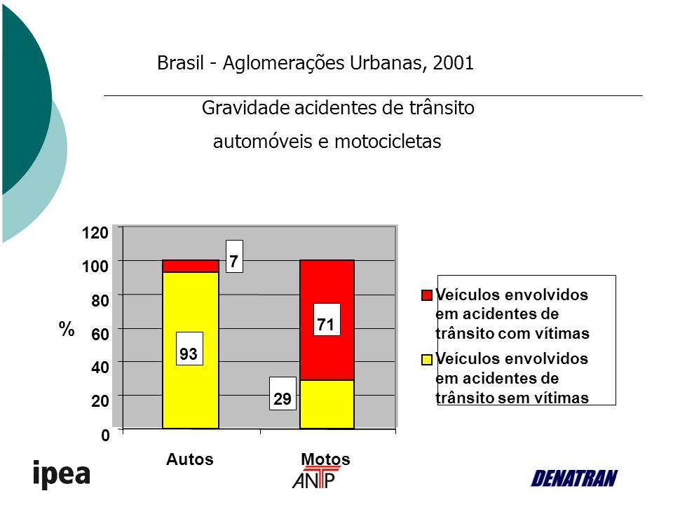 Brasil - Aglomerações Urbanas, 2001