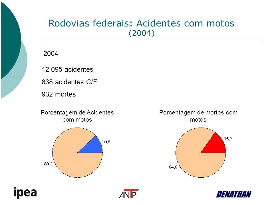 Rodovias federais: Acidentes com motos (2004)