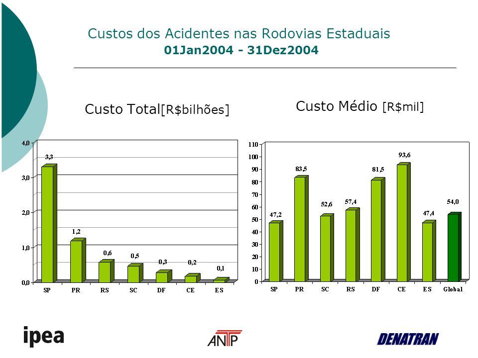 Custos dos Acidentes nas Rodovias Estaduais 01Jan2004 - 31Dez2004