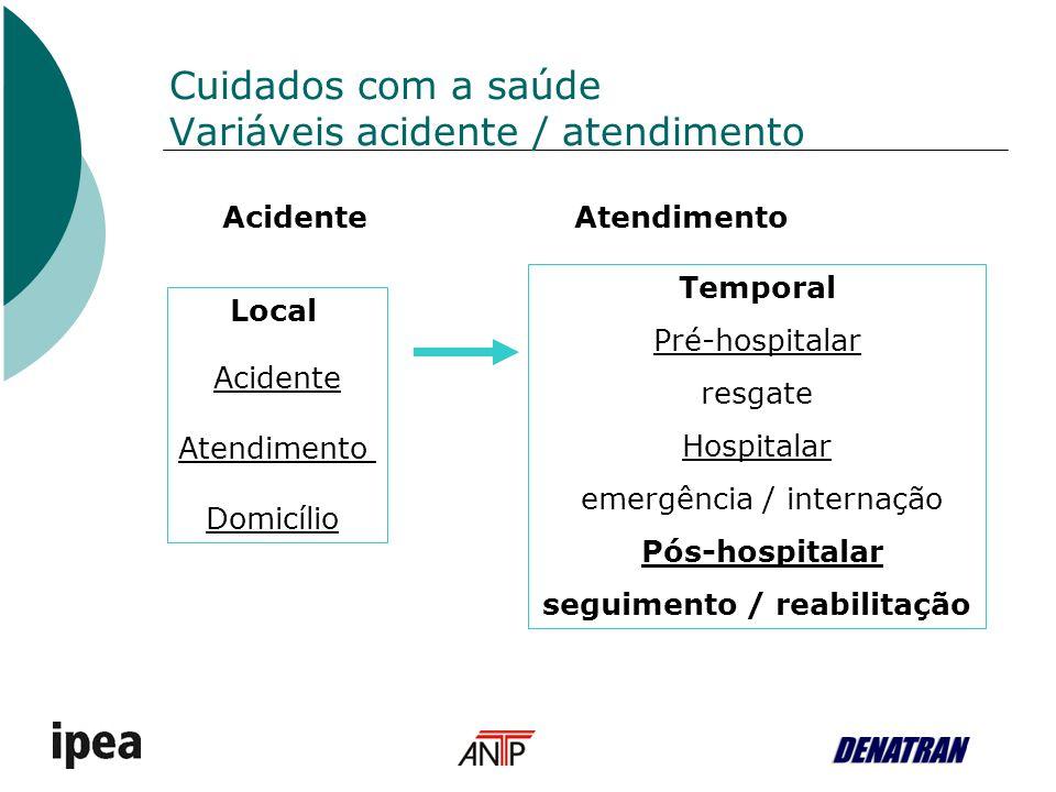 Cuidados com a saúde Variáveis acidente / atendimento