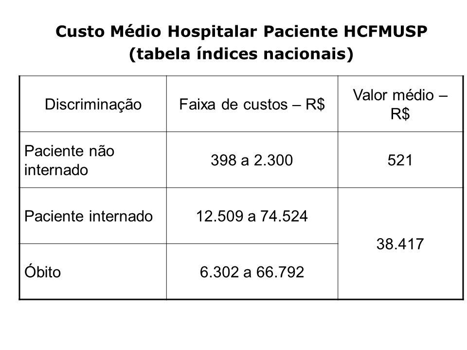 Custo Médio Hospitalar Paciente HCFMUSP (tabela índices nacionais)