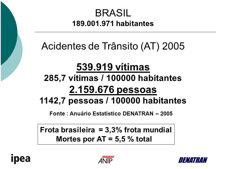 Frota brasileira = 3,3% frota mundial