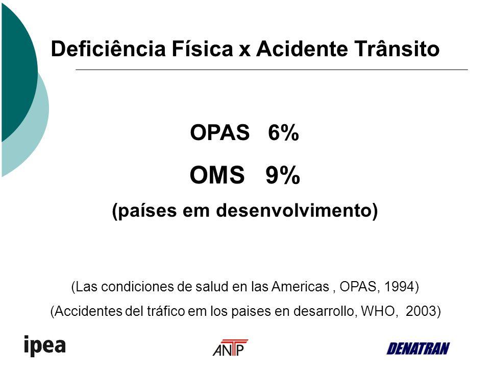 Deficiência Física x Acidente Trânsito (países em desenvolvimento)