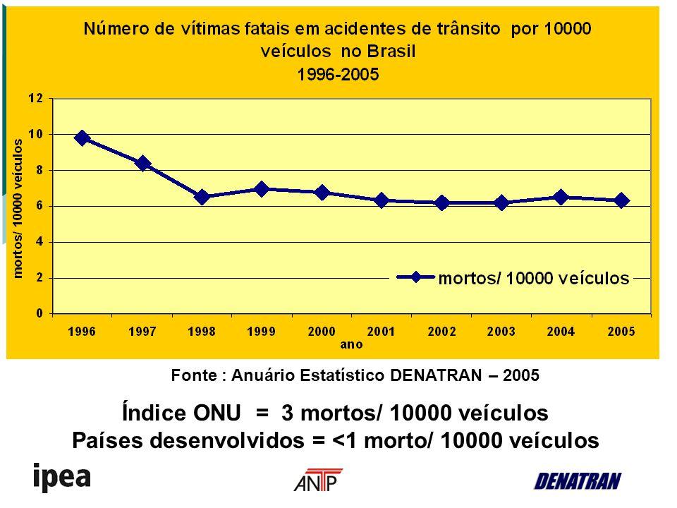 Índice ONU = 3 mortos/ 10000 veículos