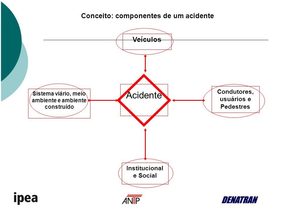 Conceito: componentes de um acidente