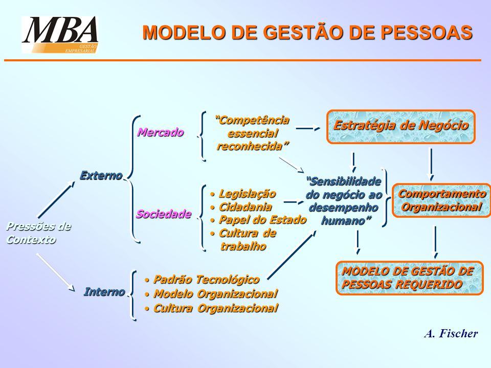 MODELO DE GESTÃO DE PESSOAS