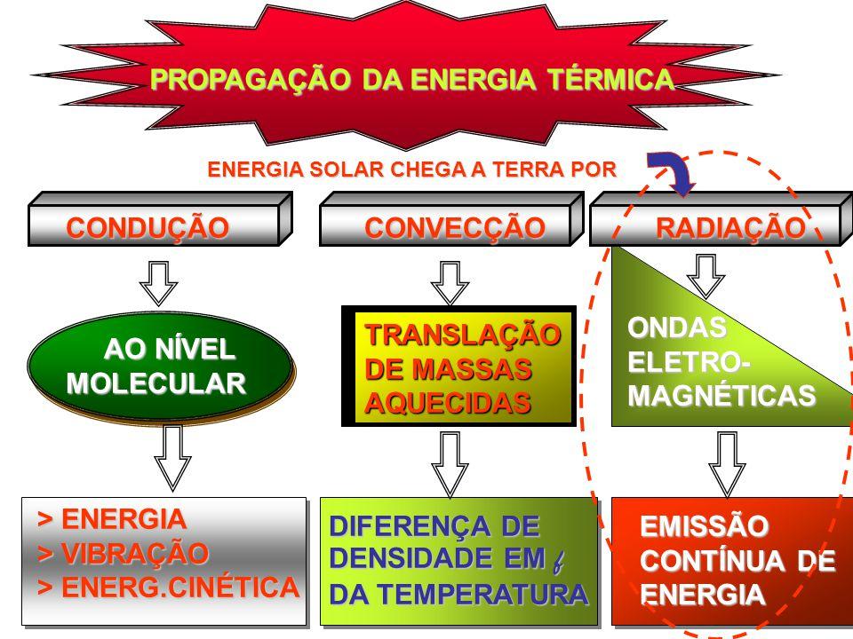 PROPAGAÇÃO DA ENERGIA TÉRMICA