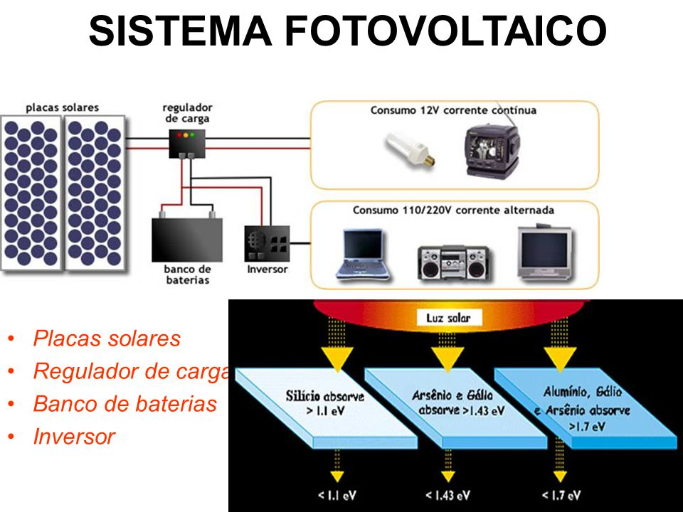 SISTEMA FOTOVOLTAICO Placas solares Regulador de carga