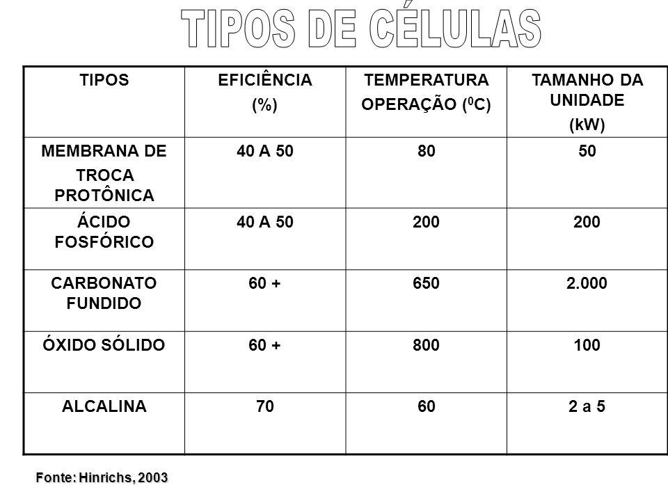 TIPOS DE CÉLULAS TIPOS EFICIÊNCIA (%) TEMPERATURA OPERAÇÃO (0C)