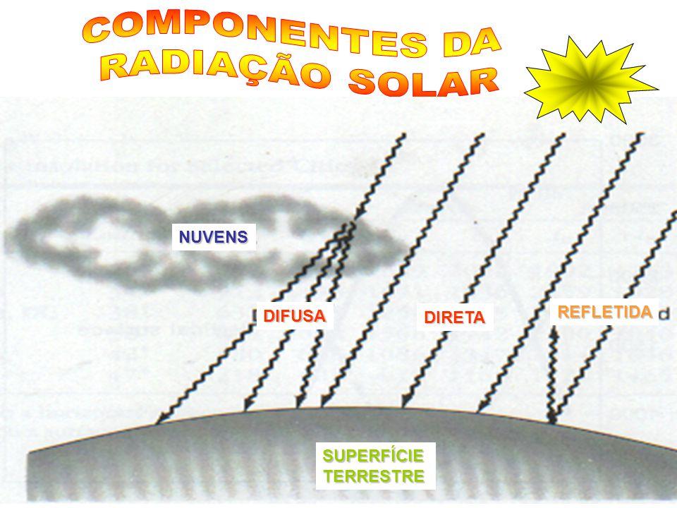 COMPONENTES DA RADIAÇÃO SOLAR NUVENS REFLETIDA DIFUSA DIRETA