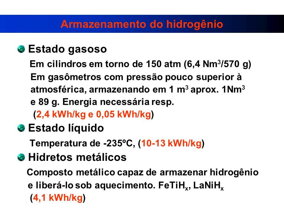 Armazenamento do hidrogênio