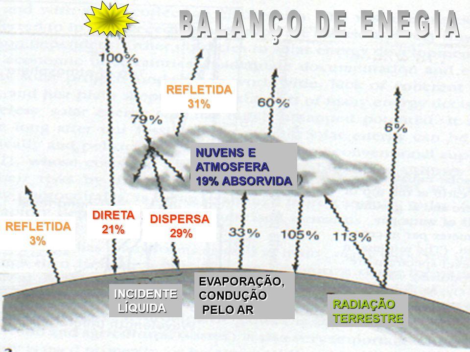 BALANÇO DE ENEGIA REFLETIDA 31% NUVENS E ATMOSFERA 19% ABSORVIDA