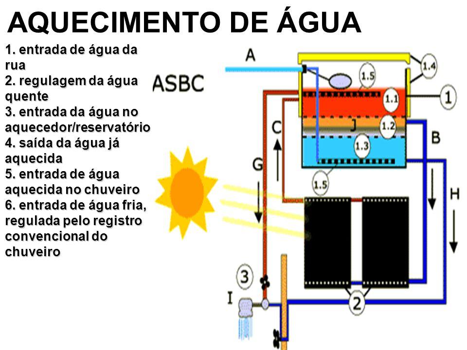 AQUECIMENTO DE ÁGUA 1. entrada de água da rua