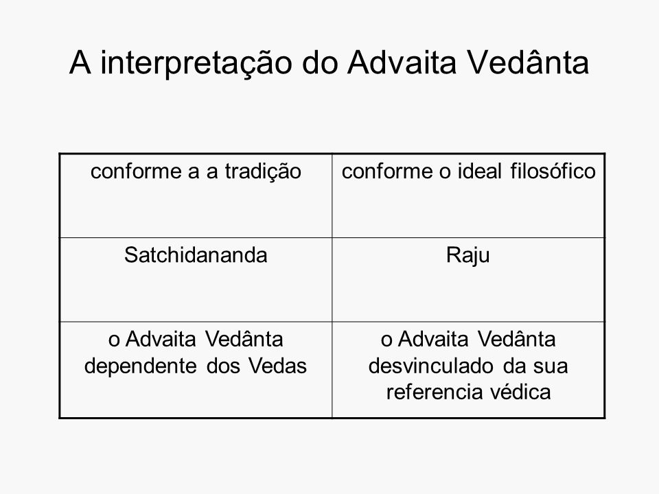A interpretação do Advaita Vedânta