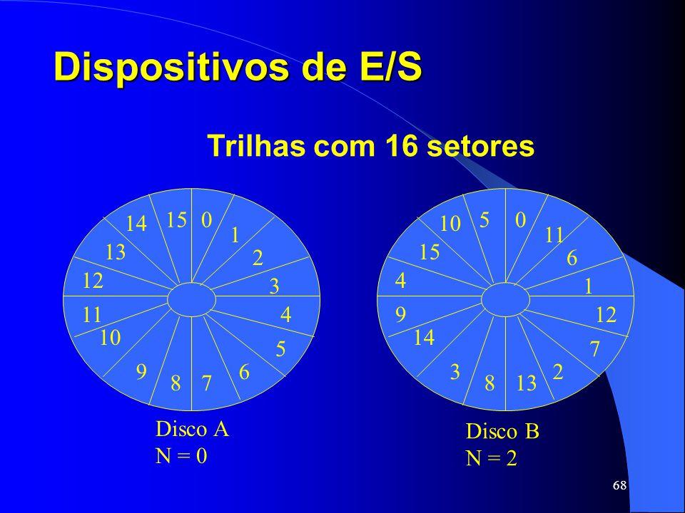 Dispositivos de E/S Trilhas com 16 setores 1 2 3 6 7 8 9 11 12 13 15 4
