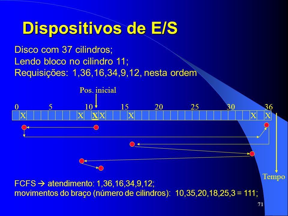 Dispositivos de E/S Disco com 37 cilindros;