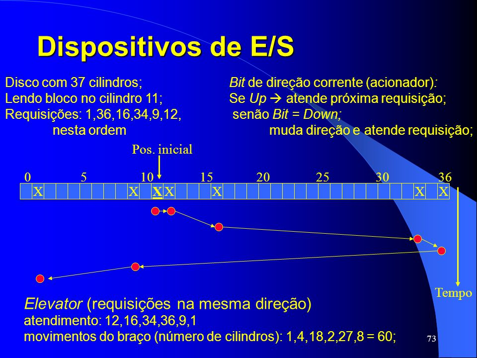 Dispositivos de E/S Elevator (requisições na mesma direção)