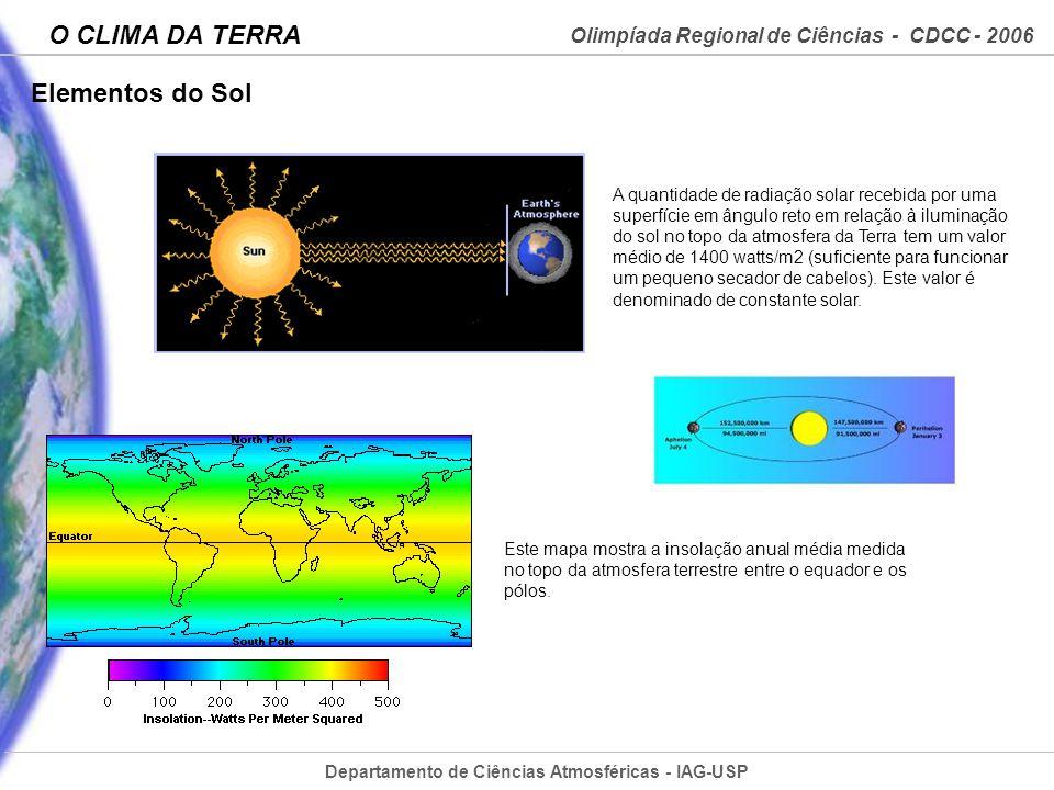 Elementos do Sol