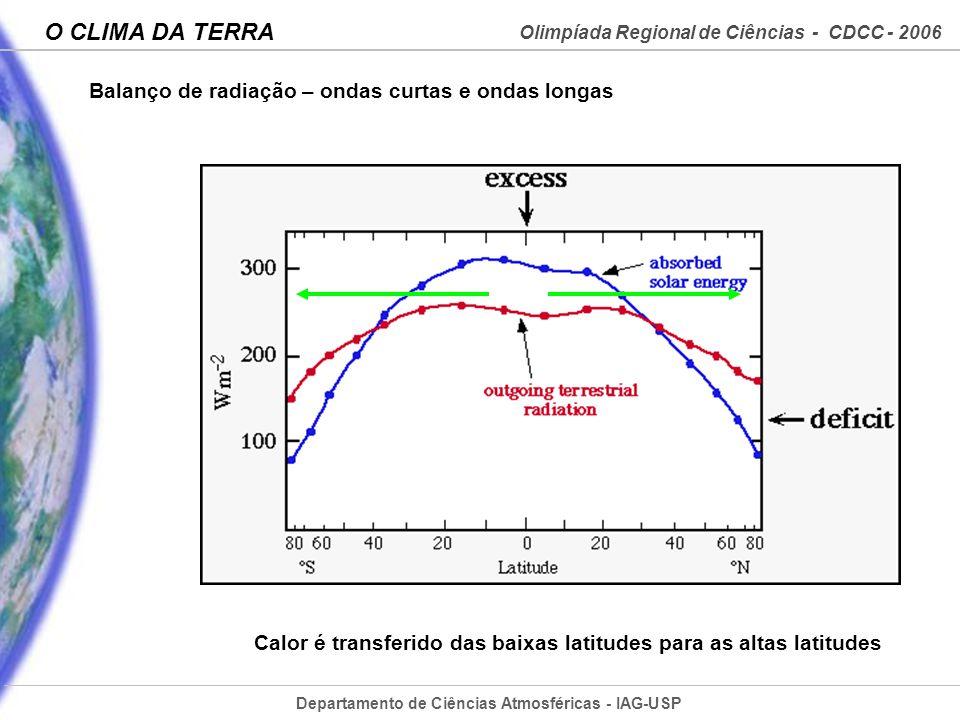 Balanço de radiação – ondas curtas e ondas longas