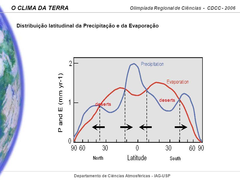 Distribuição latitudinal da Precipitação e da Evaporação