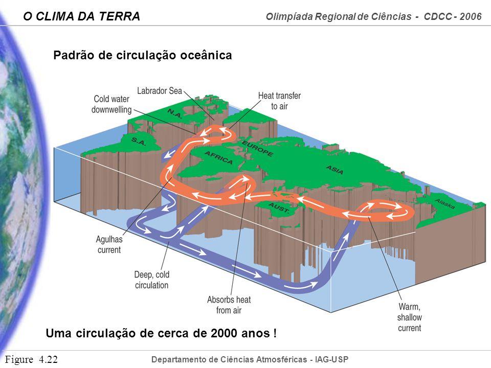 Padrão de circulação oceânica