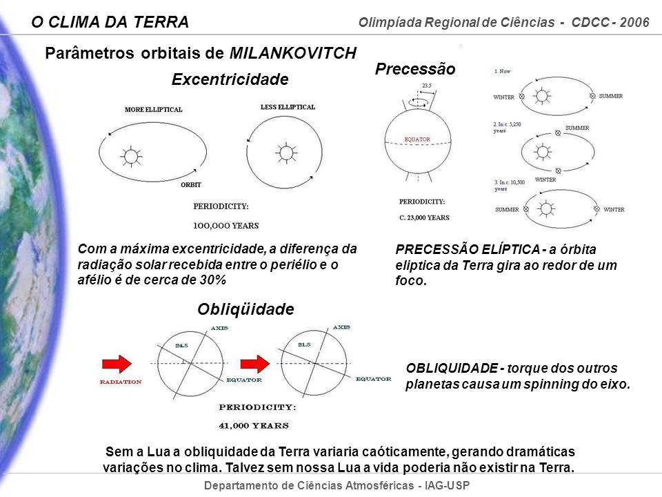 Parâmetros orbitais de MILANKOVITCH Precessão Excentricidade