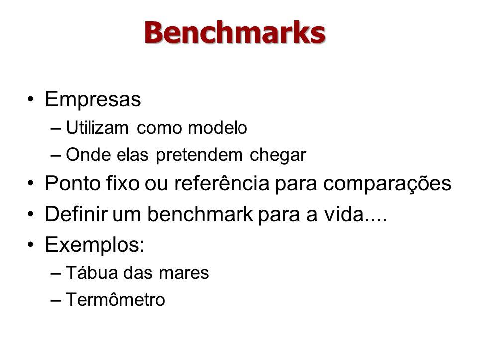 Benchmarks Empresas Ponto fixo ou referência para comparações