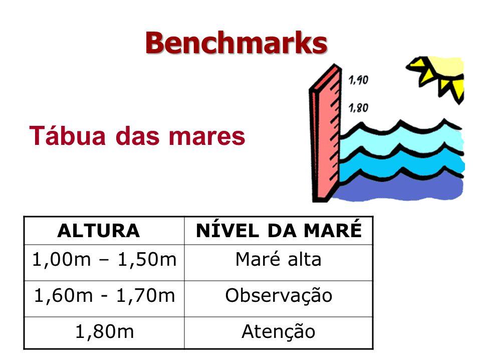 Benchmarks Tábua das mares ALTURA NÍVEL DA MARÉ 1,00m – 1,50m