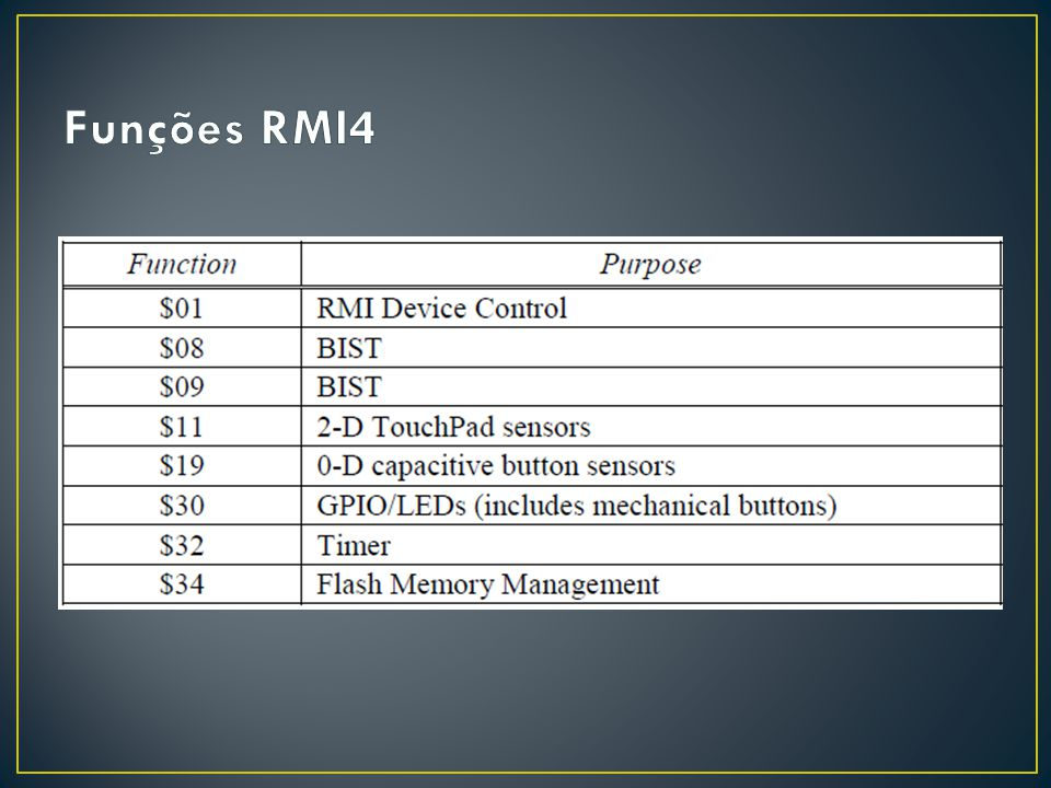 Funções RMI4