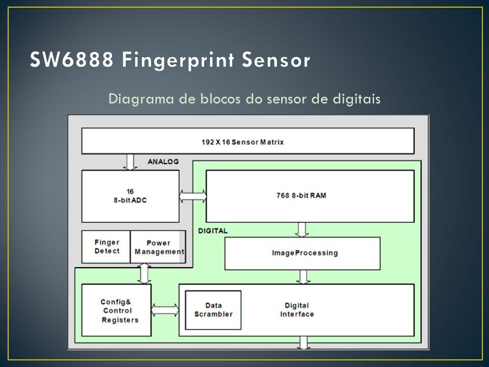 Diagrama de blocos do sensor de digitais