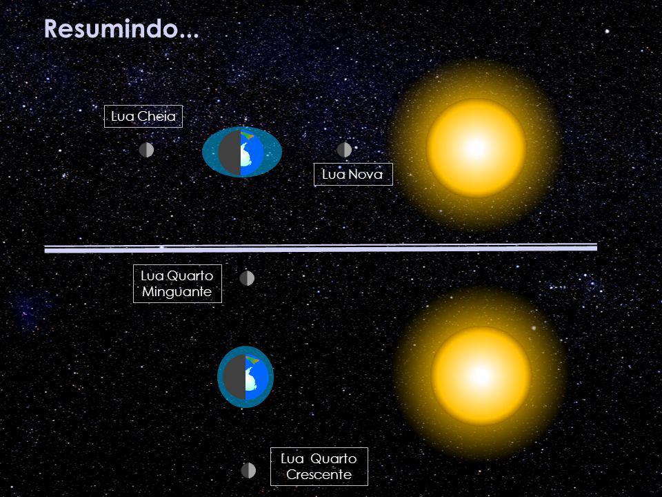 Resumindo... Lua Cheia Lua Nova Lua Quarto Minguante Lua Quarto