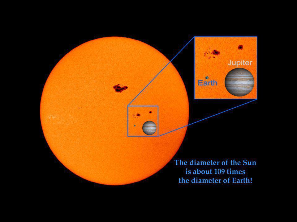 Tamanho comparativo entre os planetas Terra e júpiter com as manchas solares.