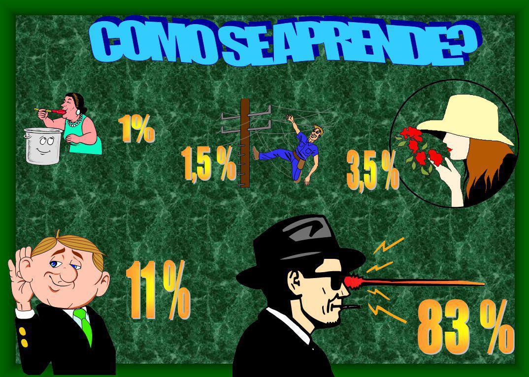 COMO SE APRENDE 3,5 % 1% 1,5 % 83 % 11 %