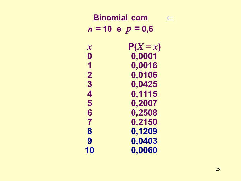 Binomial com n = 10 e p = 0,6  x P(X = x) 0 0,0001. 1 0,0016.