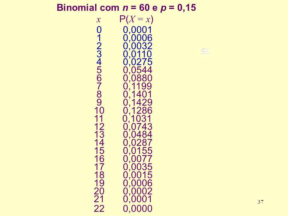 Binomial com n = 60 e p = 0,15 x P(X = x) 0 0,0001 1 0,0006 2 0,0032