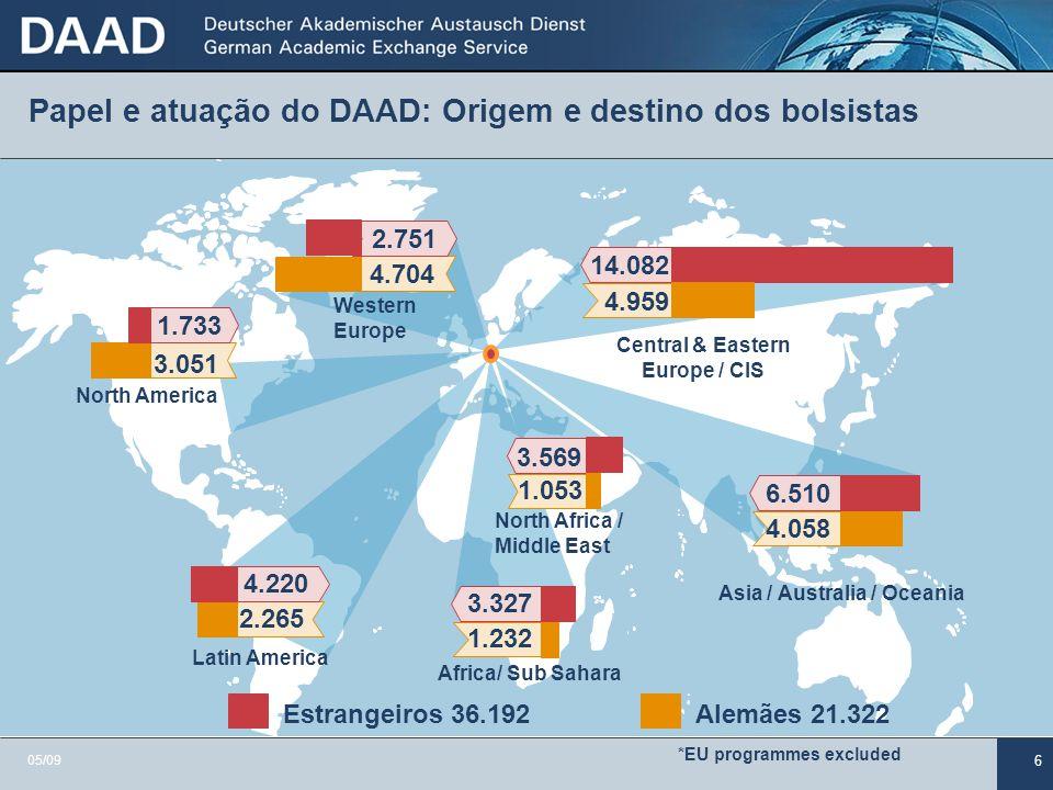 Papel e atuação do DAAD: Origem e destino dos bolsistas