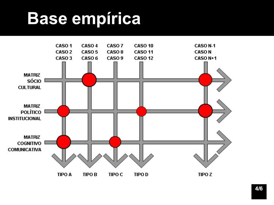 Base empírica