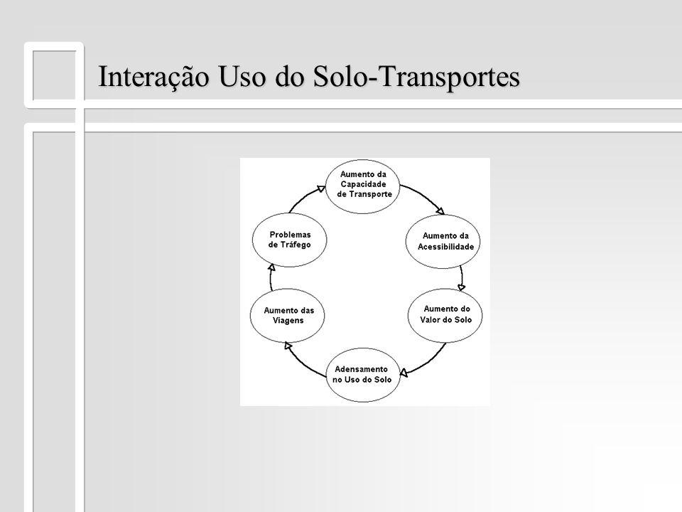 Interação Uso do Solo-Transportes