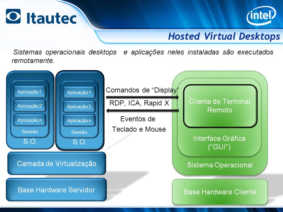 Hosted Virtual Desktops