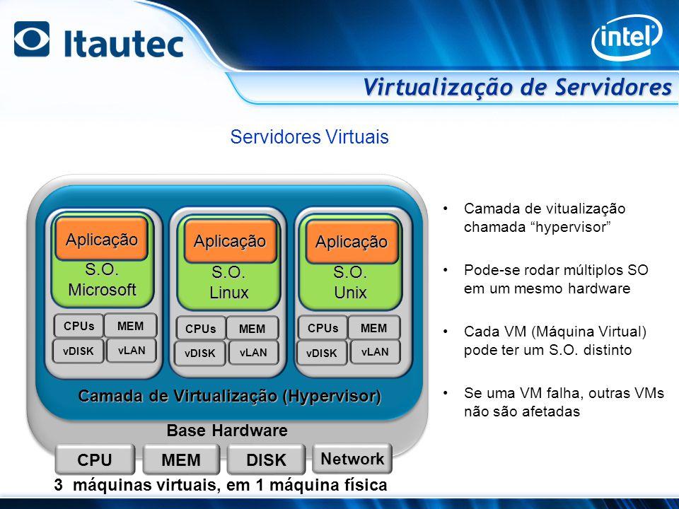 Camada de Virtualização (Hypervisor)