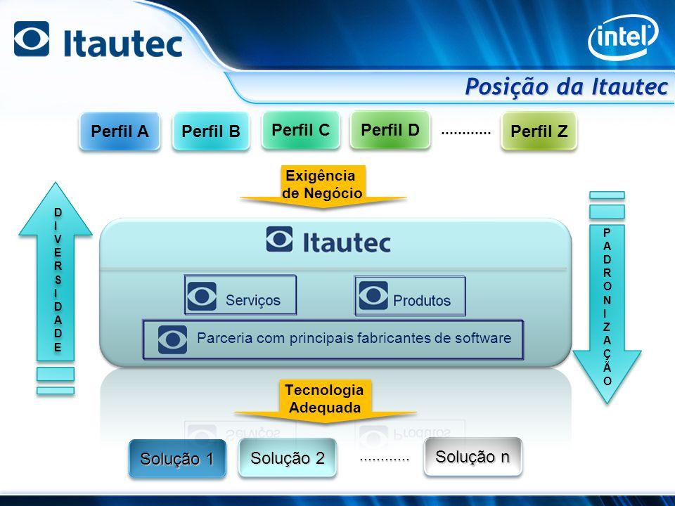 Posição da Itautec Perfil A Perfil B Perfil C Perfil D Perfil Z
