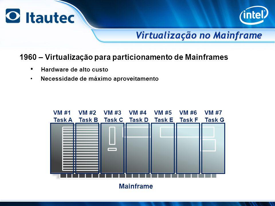 Virtualização no Mainframe