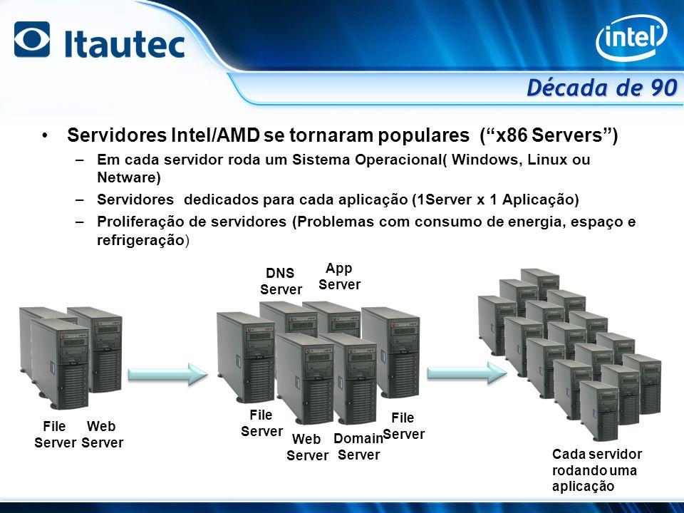 Década de 90 Servidores Intel/AMD se tornaram populares ( x86 Servers ) Em cada servidor roda um Sistema Operacional( Windows, Linux ou Netware)