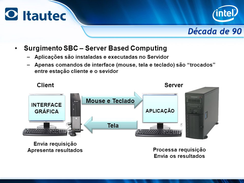 Década de 90 Surgimento SBC – Server Based Computing Client Server