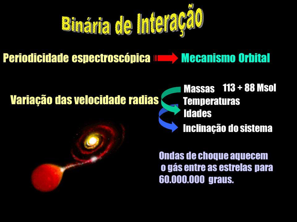 Periodicidade espectroscópica Mecanismo Orbital