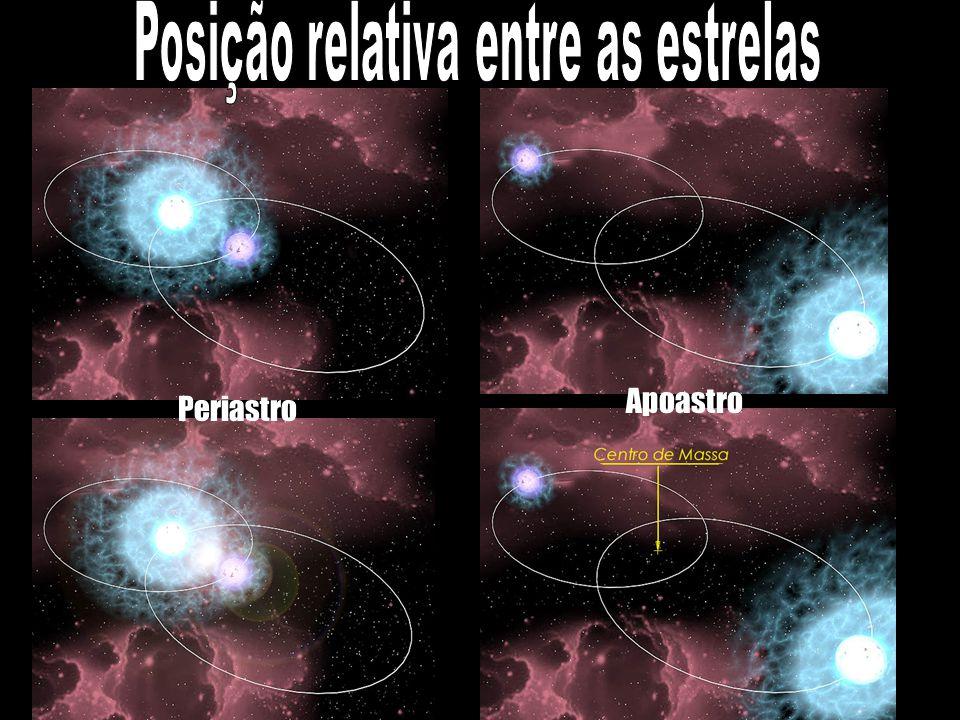 Posição relativa entre as estrelas