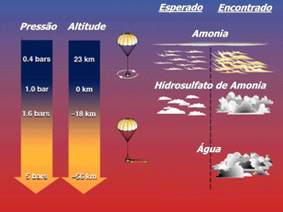 Esperado Encontrado Pressão Altitude Amonia Hidrosulfato de Amonia Água